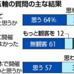 【世論調査】「東京五輪開催してよかった」64%、「また開催してほしい」57%